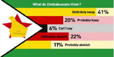 12 Years Without an Execution: Is Zimbabwe Ready for Abolition?