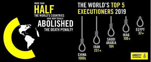 La pena de muerte en 2019: Datos y cifras