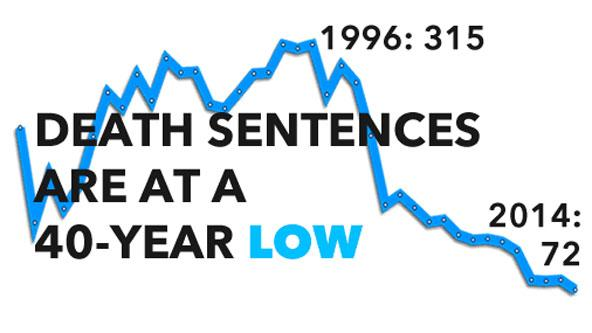 Fewest death sentences in 40 years in the US