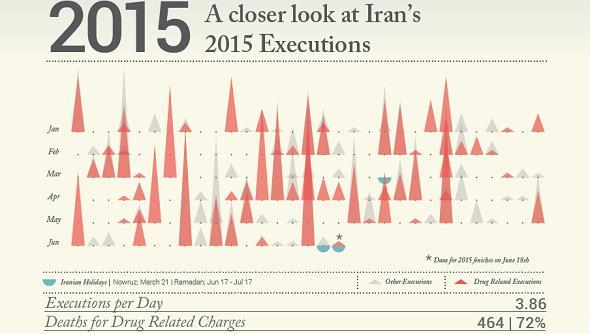 از ابتدای سال میلادی جاری تاکنون ۸۰۰ زندانی در ایران اعدام شدهاند