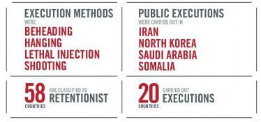 مجازات اعدام در در سال 2011 : ارقام در سطح جهان