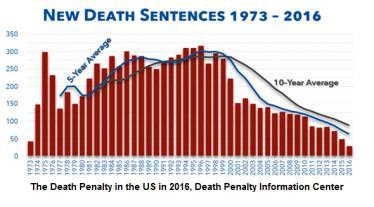 Un nuevo descenso en la utilización de la pena de muerte en Estados Unidos en 2016.