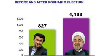 At least 1193 executions since Hassan Rouhani's election as president in Iran